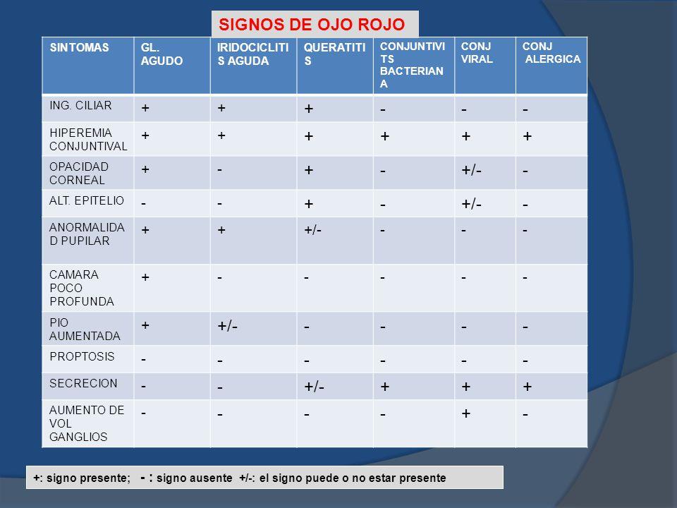 SIGNOS DE OJO ROJO - +/- + SINTOMAS GL. AGUDO IRIDOCICLITIS AGUDA