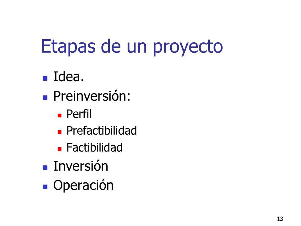 Etapas de un proyecto Idea. Preinversión: Inversión Operación Perfil