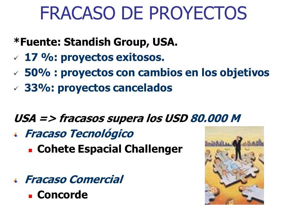 FRACASO DE PROYECTOS *Fuente: Standish Group, USA.