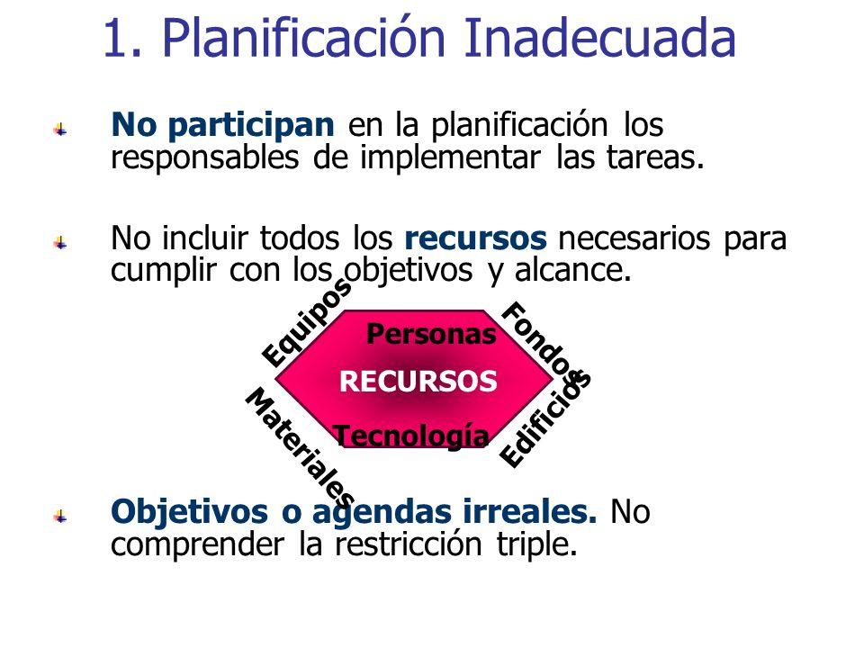 1. Planificación Inadecuada