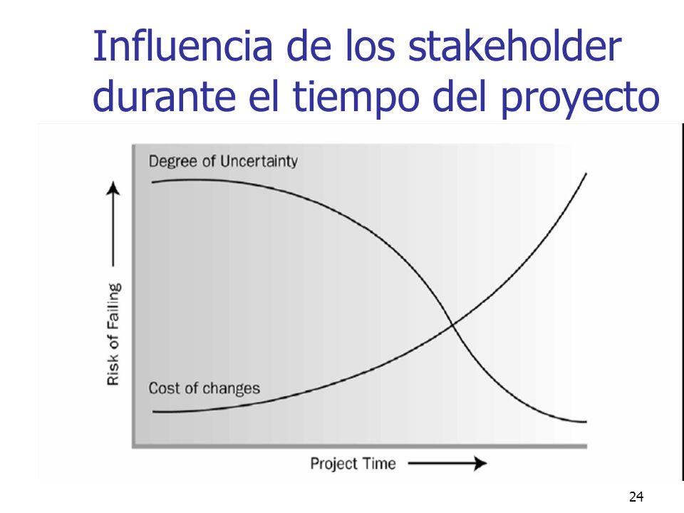 Influencia de los stakeholder durante el tiempo del proyecto