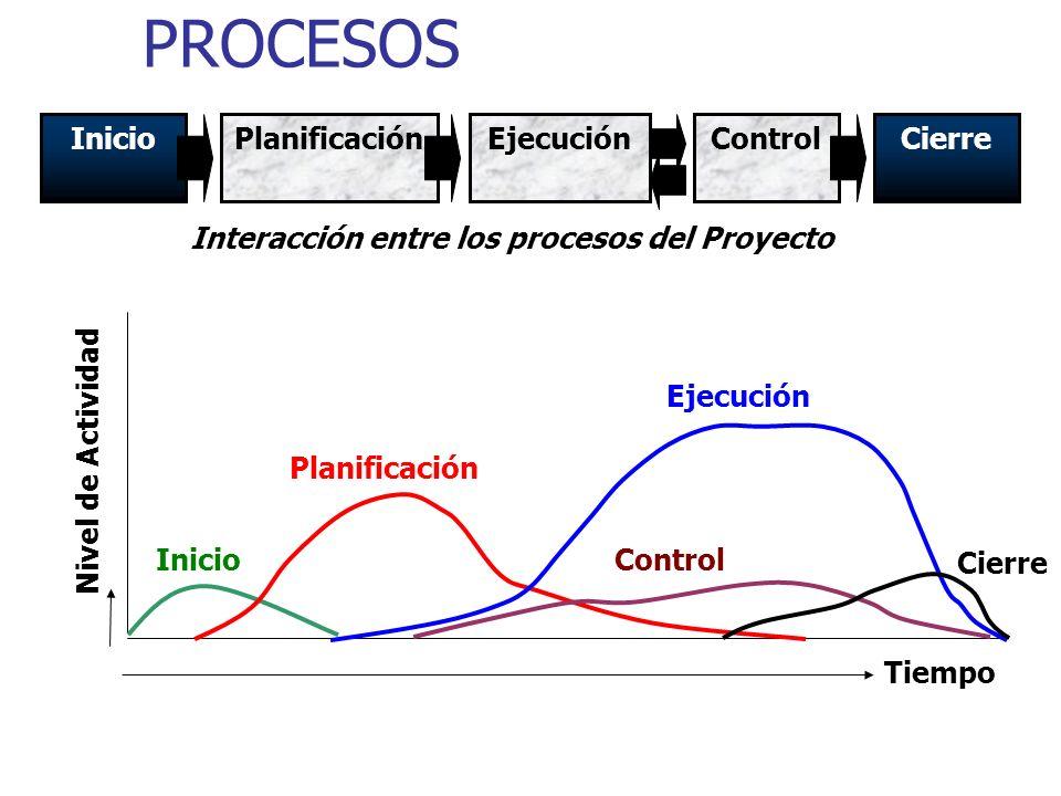 PROCESOS Inicio Planificación Ejecución Control Cierre