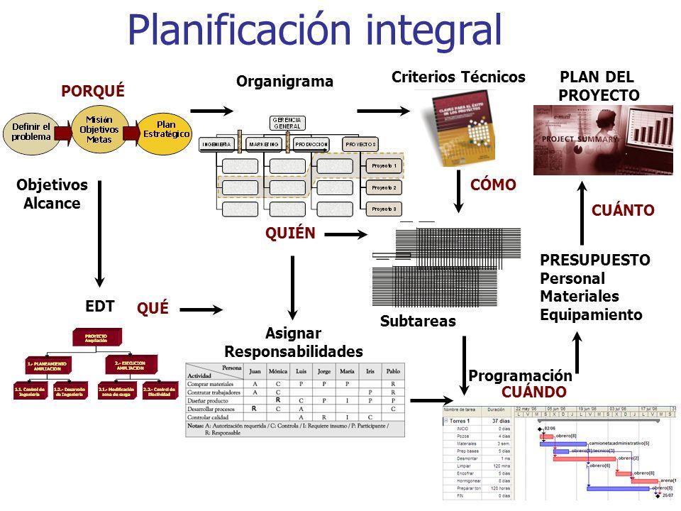 Planificación integral
