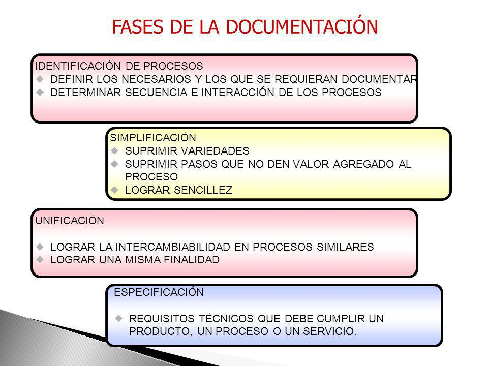 FASES DE LA DOCUMENTACIÓN