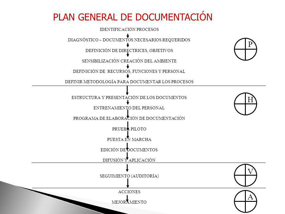 PLAN GENERAL DE DOCUMENTACIÓN