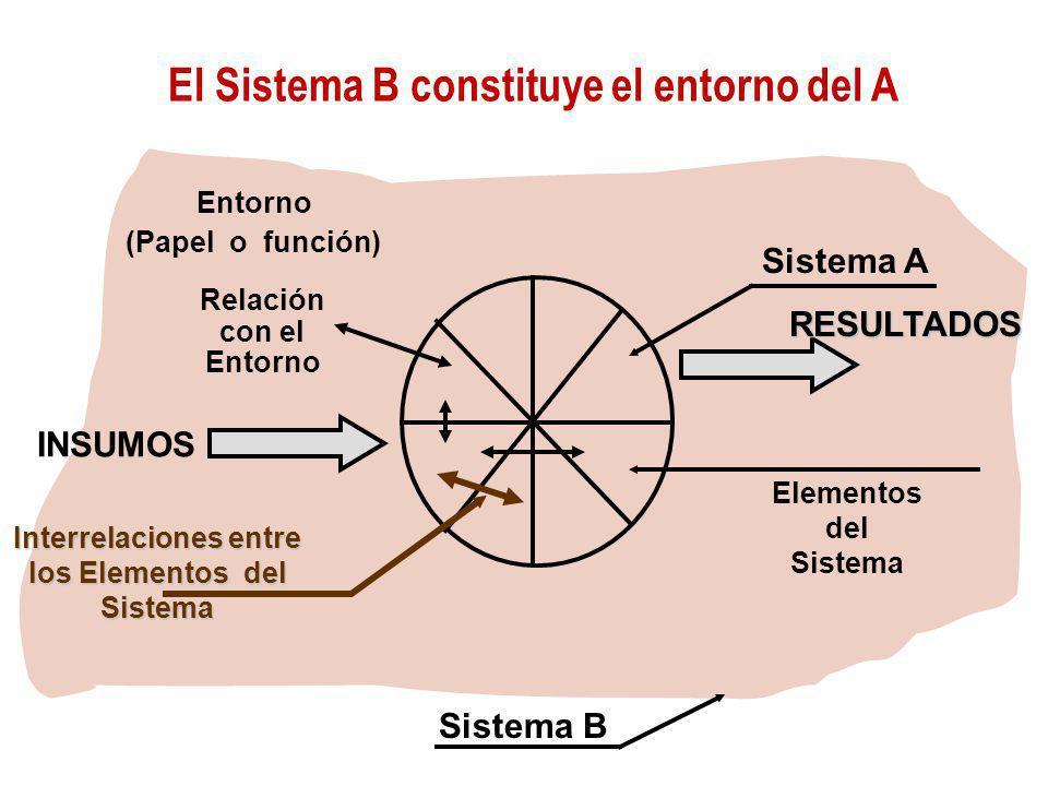 El Sistema B constituye el entorno del A