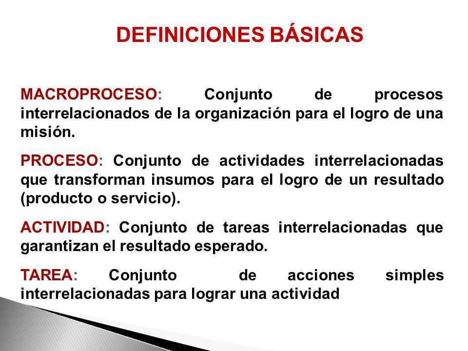 DEFINICIONES BÁSICAS MACROPROCESO: Conjunto de procesos interrelacionados de la organización para el logro de una misión.