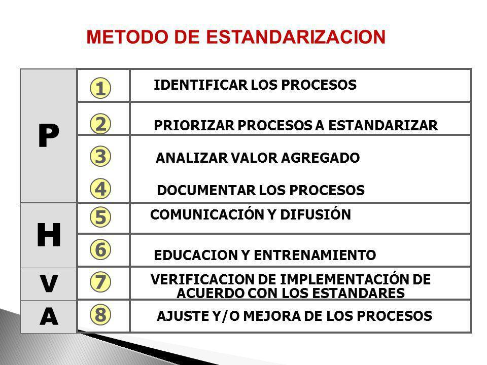 P H V A METODO DE ESTANDARIZACION 1 2 3 4 5 6 7 8