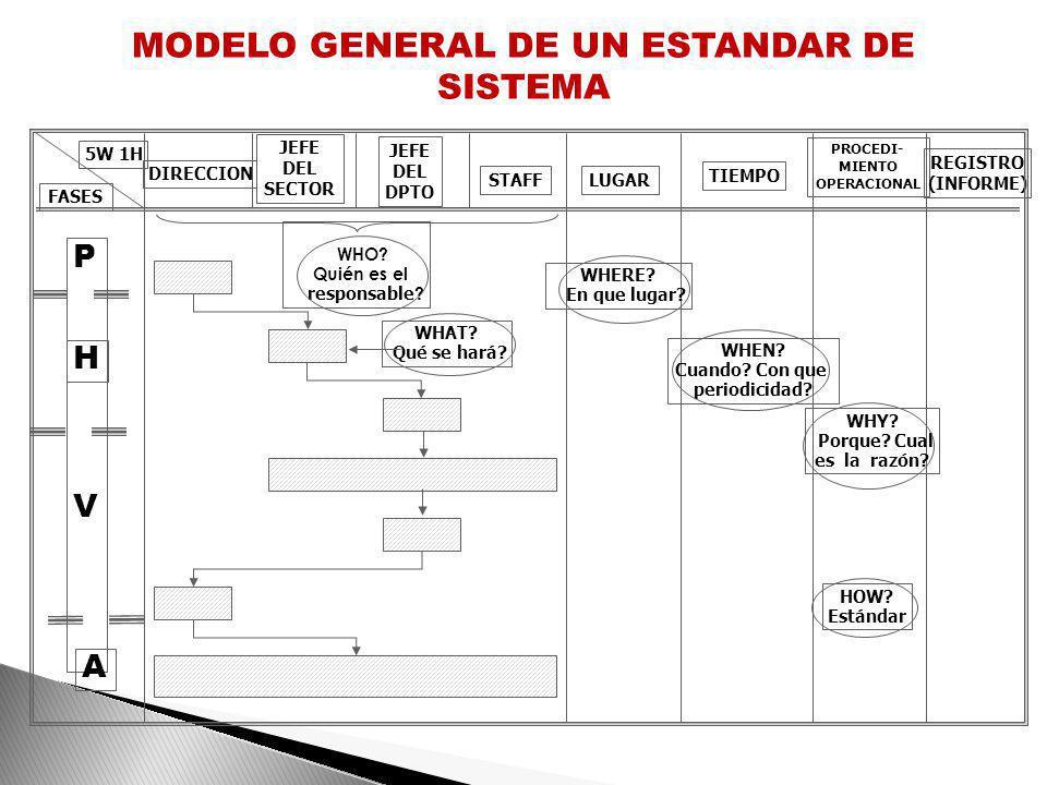 MODELO GENERAL DE UN ESTANDAR DE SISTEMA
