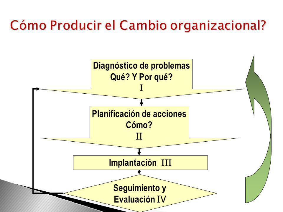 Cómo Producir el Cambio organizacional