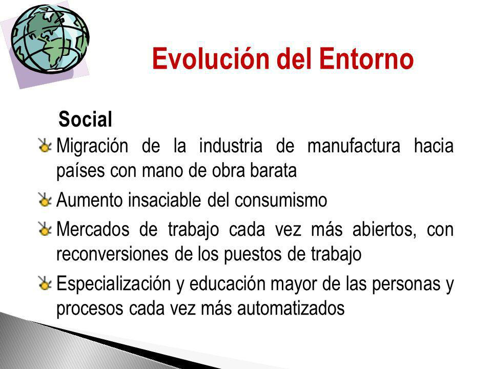 Evolución del Entorno Social