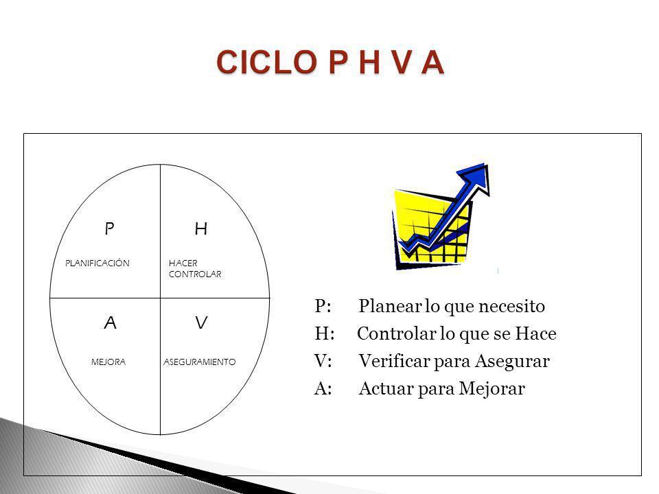 CICLO P H V A P H P: Planear lo que necesito