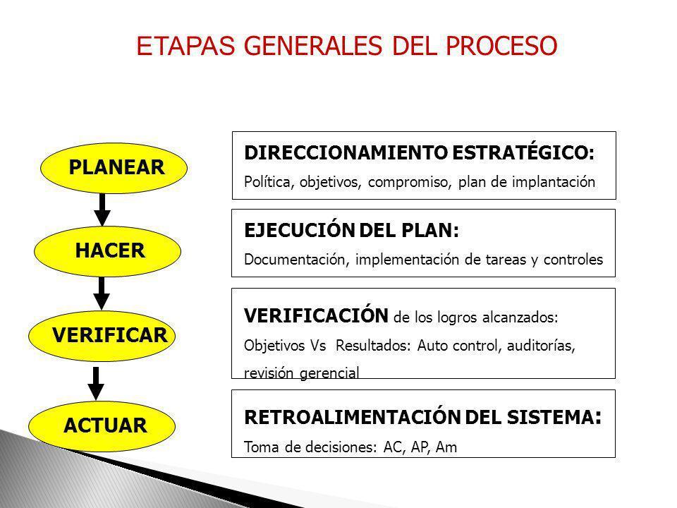 ETAPAS GENERALES DEL PROCESO