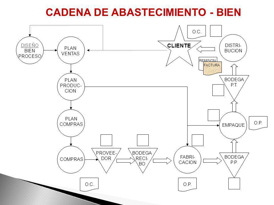 CADENA DE ABASTECIMIENTO - BIEN