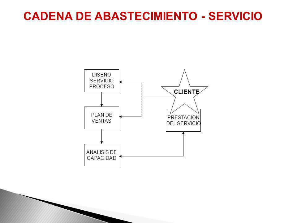 CADENA DE ABASTECIMIENTO - SERVICIO