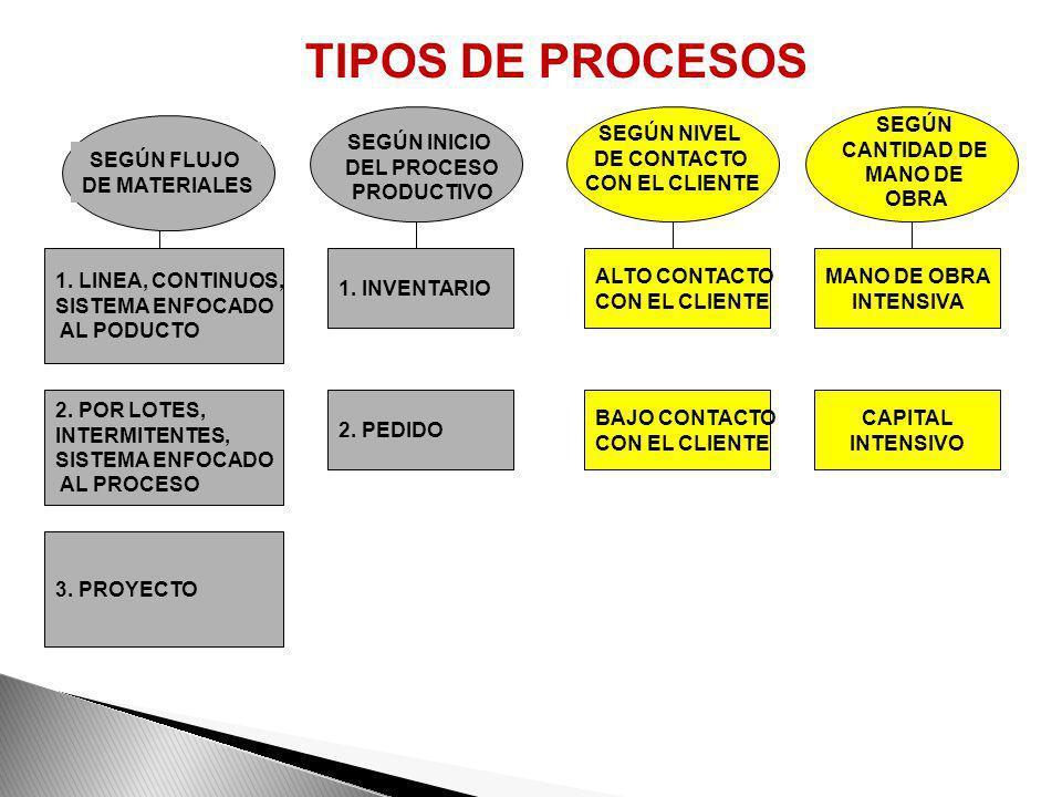 TIPOS DE PROCESOS 1. INVENTARIO 2. PEDIDO SEGÚN INICIO DEL PROCESO