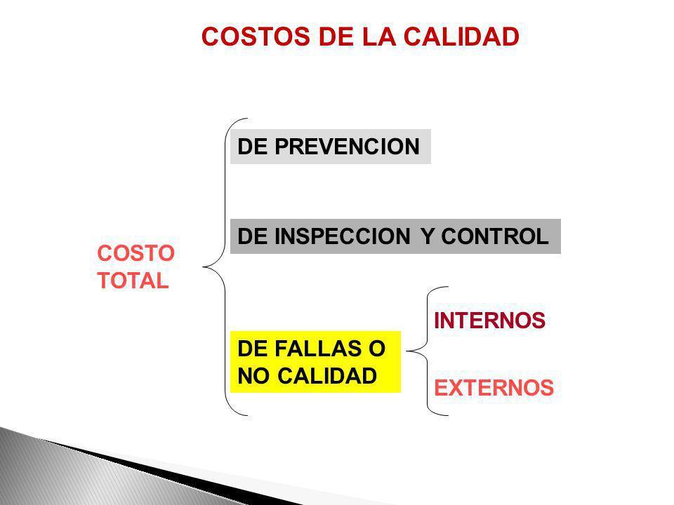 COSTOS DE LA CALIDAD DE PREVENCION DE INSPECCION Y CONTROL COSTO TOTAL