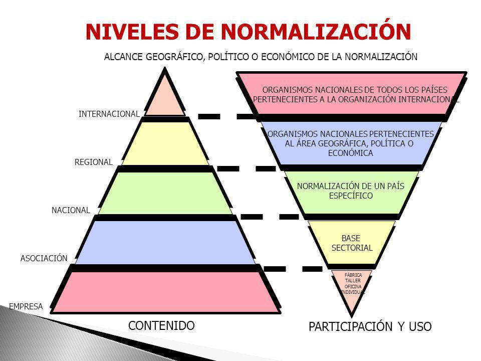 NIVELES DE NORMALIZACIÓN