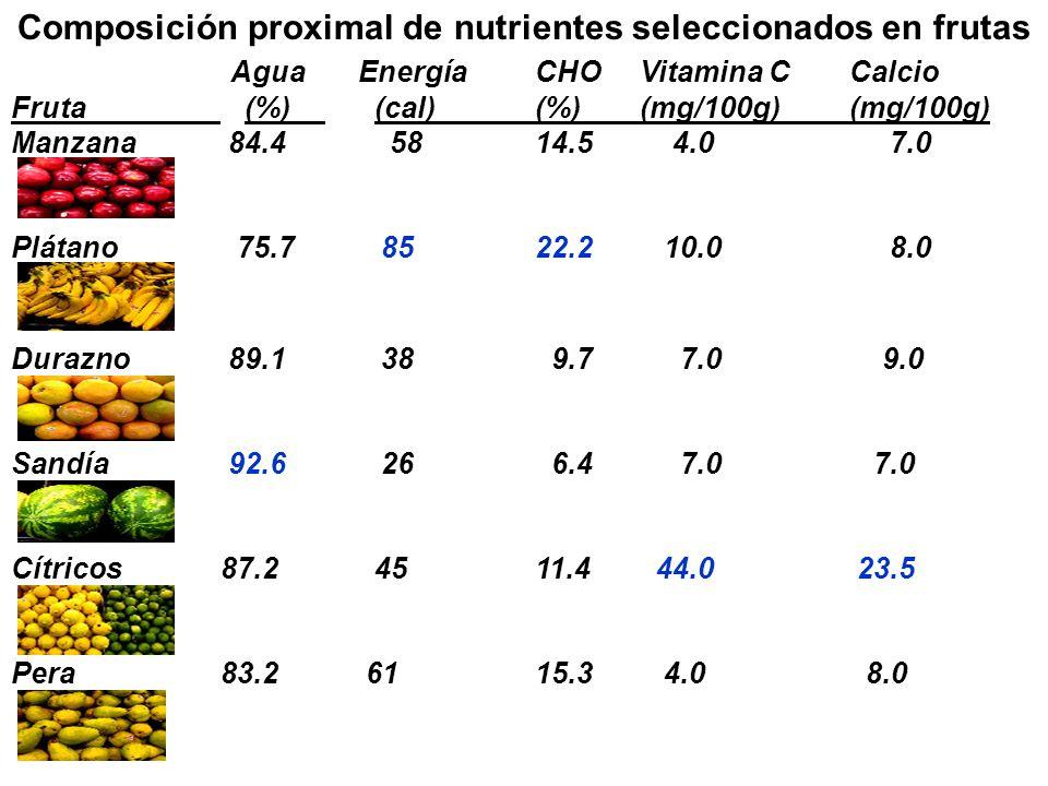 Composición proximal de nutrientes seleccionados en frutas