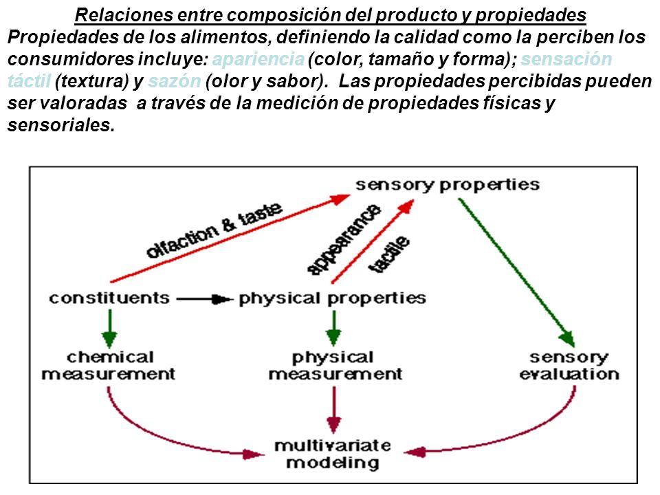 Relaciones entre composición del producto y propiedades