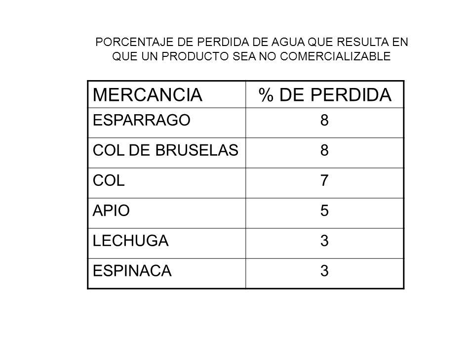 MERCANCIA % DE PERDIDA ESPARRAGO 8 COL DE BRUSELAS COL 7 APIO 5