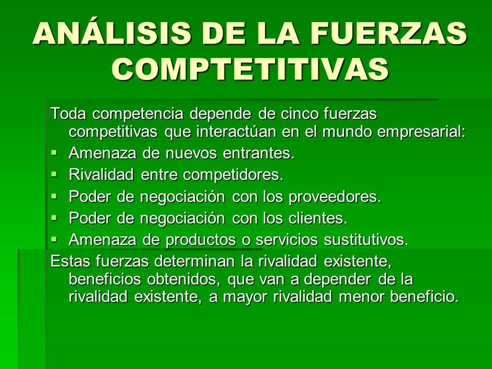 ANÁLISIS DE LA FUERZAS COMPTETITIVAS