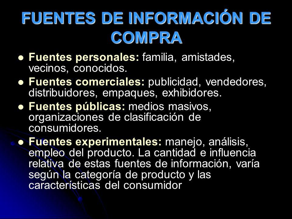 FUENTES DE INFORMACIÓN DE COMPRA