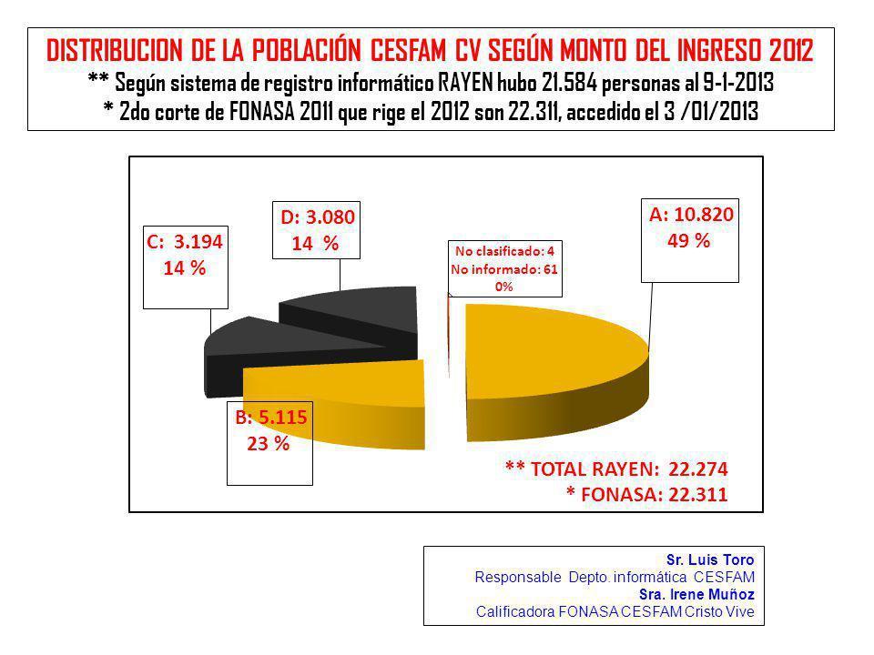 DISTRIBUCION DE LA POBLACIÓN CESFAM CV SEGÚN MONTO DEL INGRESO 2012