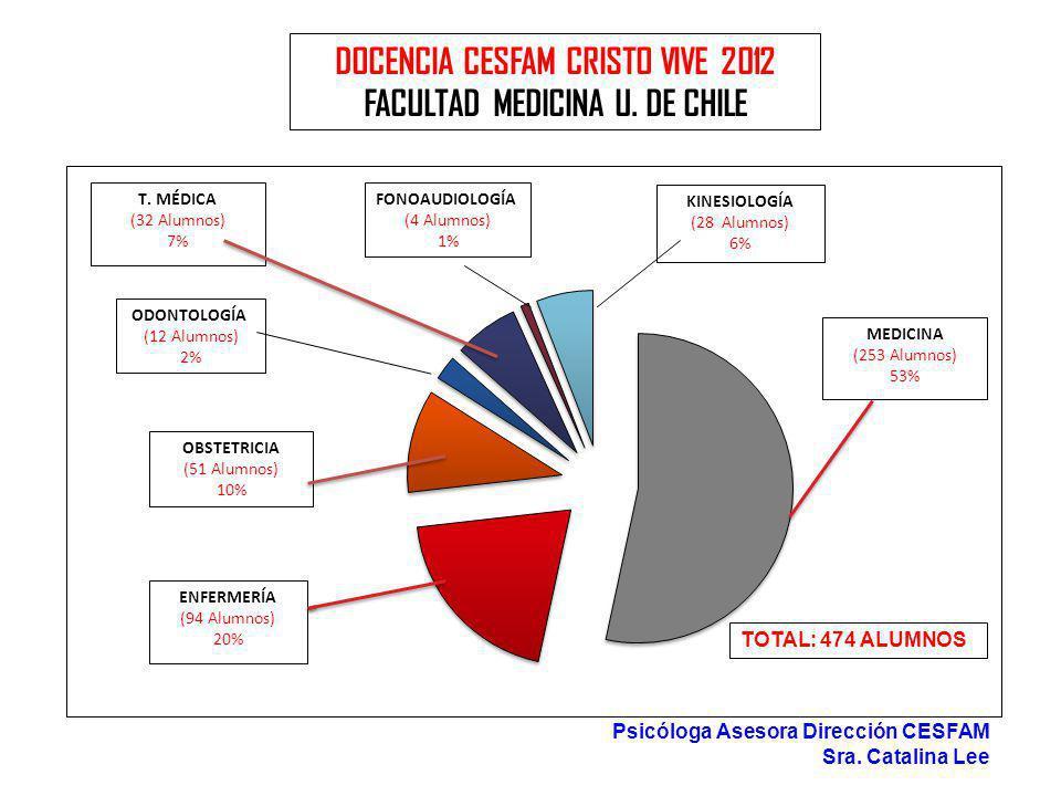 DOCENCIA CESFAM CRISTO VIVE 2012 FACULTAD MEDICINA U. DE CHILE