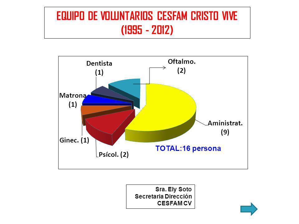 EQUIPO DE VOLUNTARIOS CESFAM CRISTO VIVE