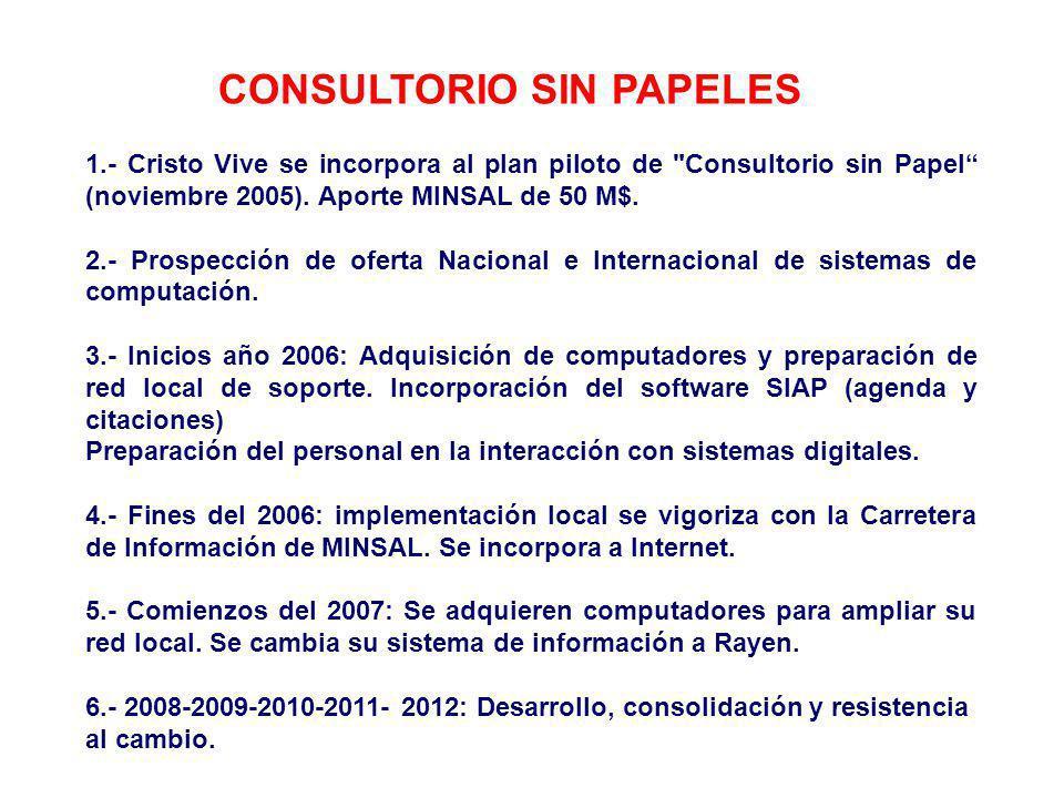 CONSULTORIO SIN PAPELES