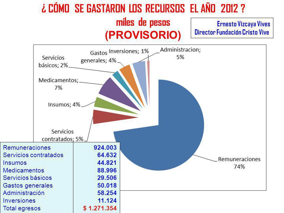 ¿ CÓMO SE GASTARON LOS RECURSOS EL AÑO 2012