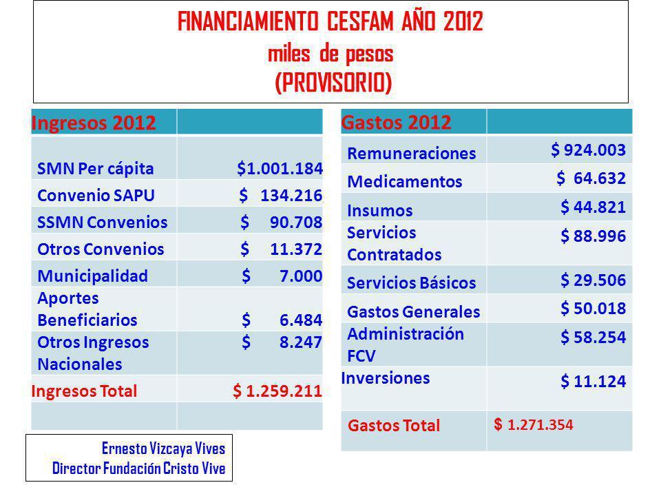 FINANCIAMIENTO CESFAM AÑO 2012 miles de pesos (PROVISORIO)