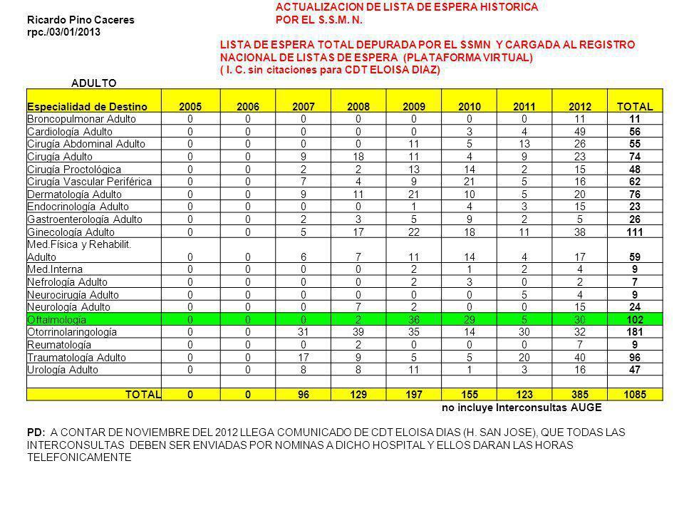 Ricardo Pino Caceres ACTUALIZACION DE LISTA DE ESPERA HISTORICA POR EL S.S.M. N. rpc./03/01/2013.