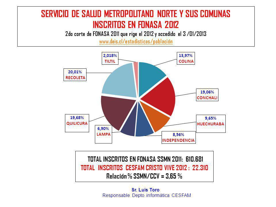 SERVICIO DE SALUD METROPOLITANO NORTE Y SUS COMUNAS