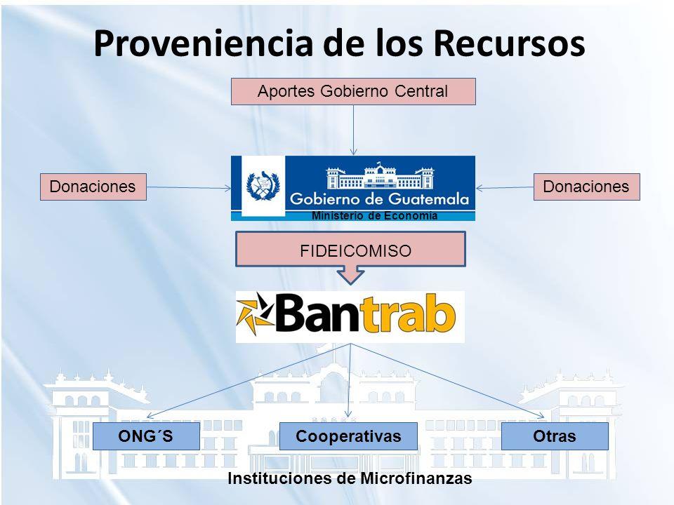Proveniencia de los Recursos Instituciones de Microfinanzas