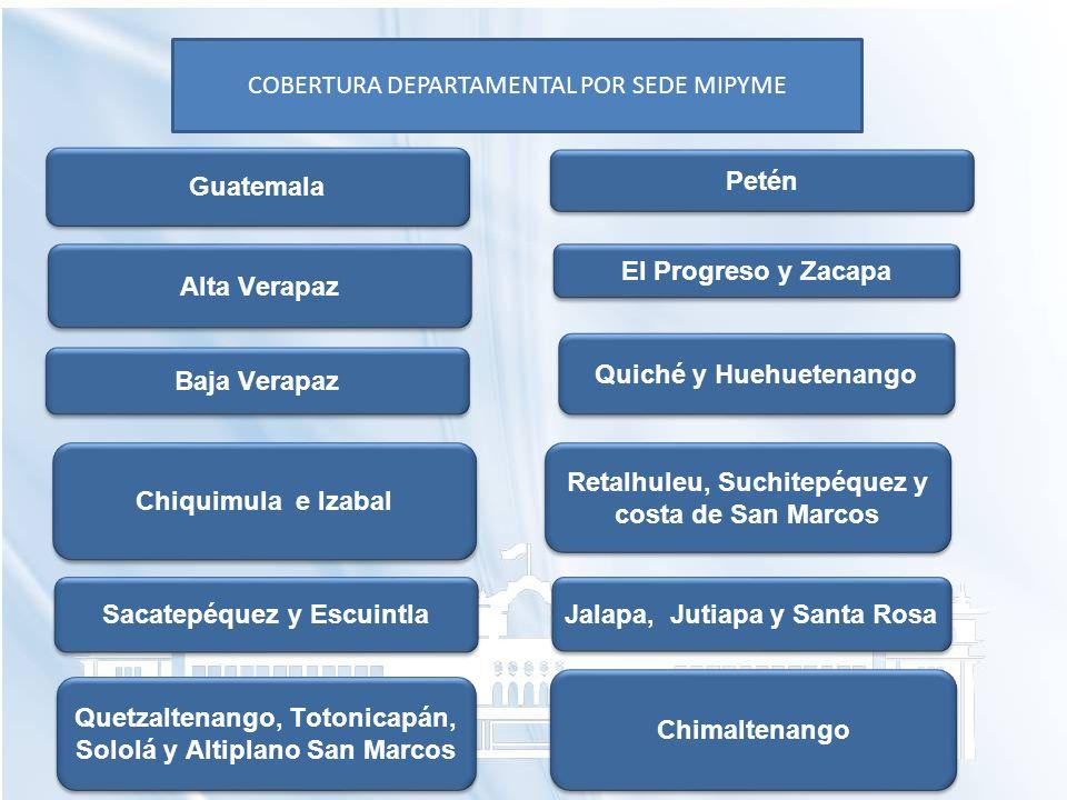 COBERTURA DEPARTAMENTAL POR SEDE MIPYME