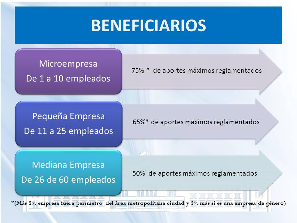 BENEFICIARIOS 75% * de aportes máximos reglamentados