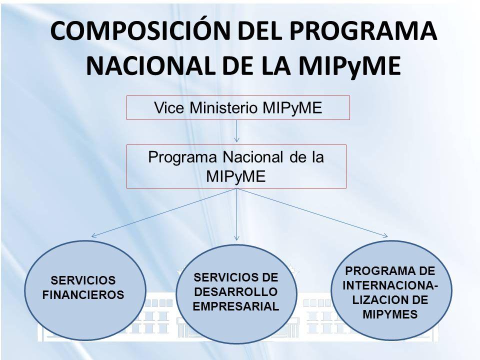 COMPOSICIÓN DEL PROGRAMA NACIONAL DE LA MIPyME