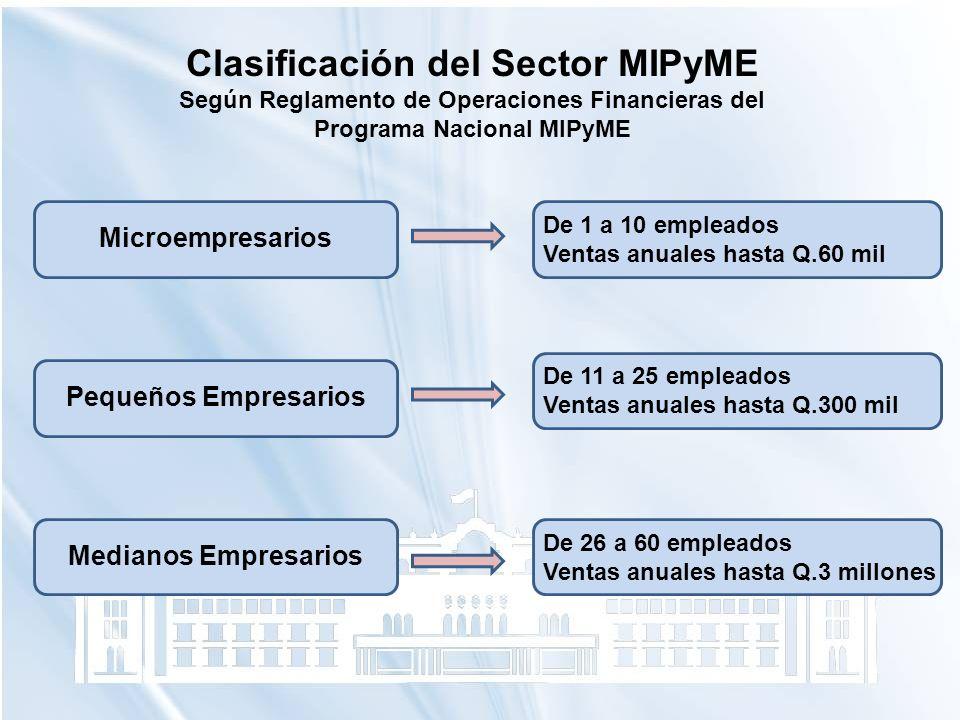 Clasificación del Sector MIPyME
