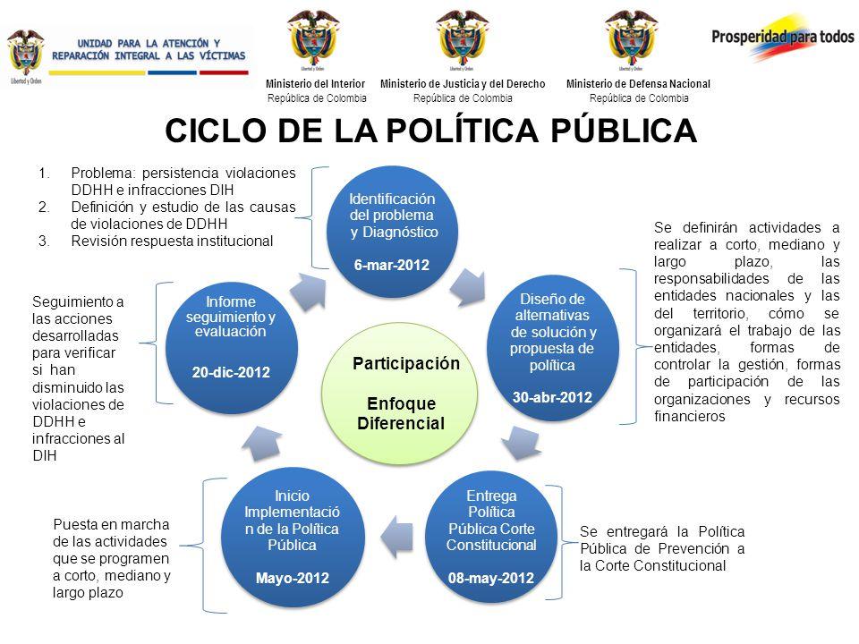 CICLO DE LA POLÍTICA PÚBLICA