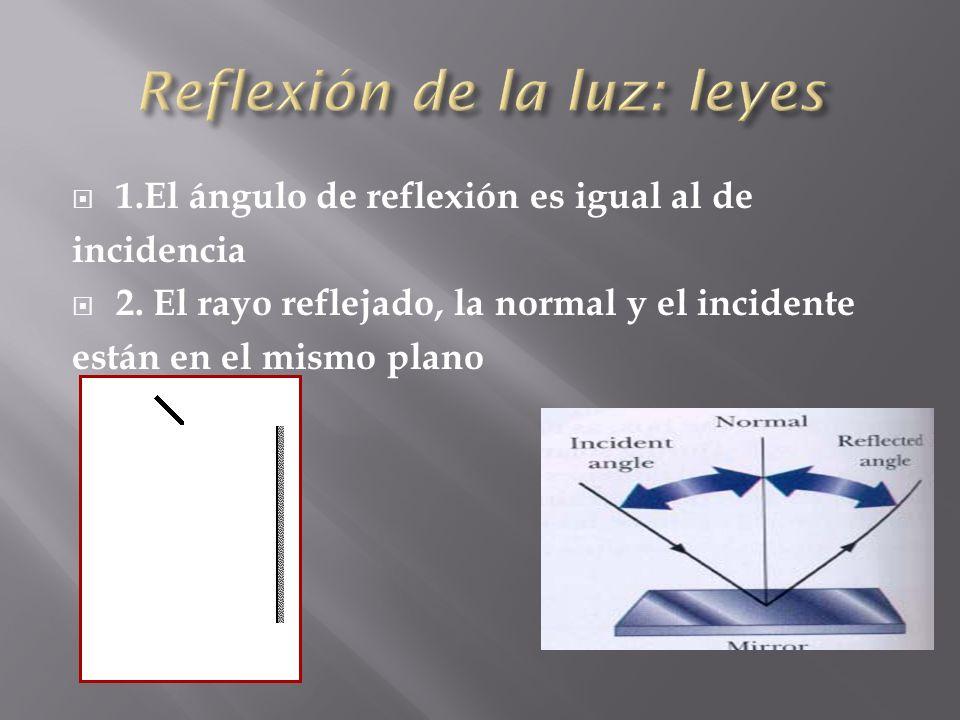 Reflexión de la luz: leyes