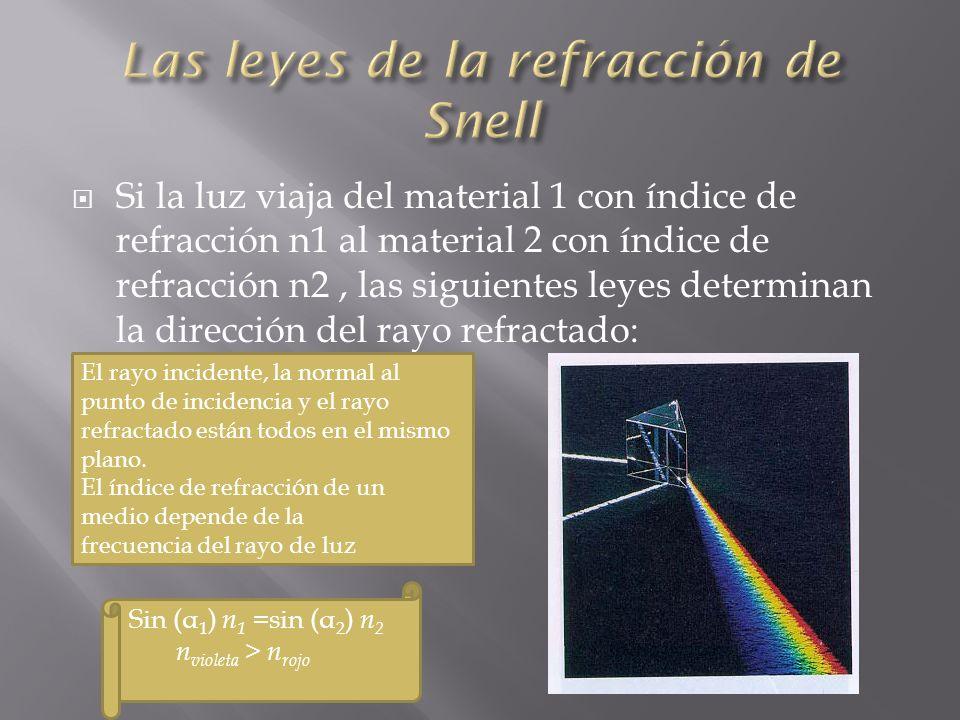 Las leyes de la refracción de Snell