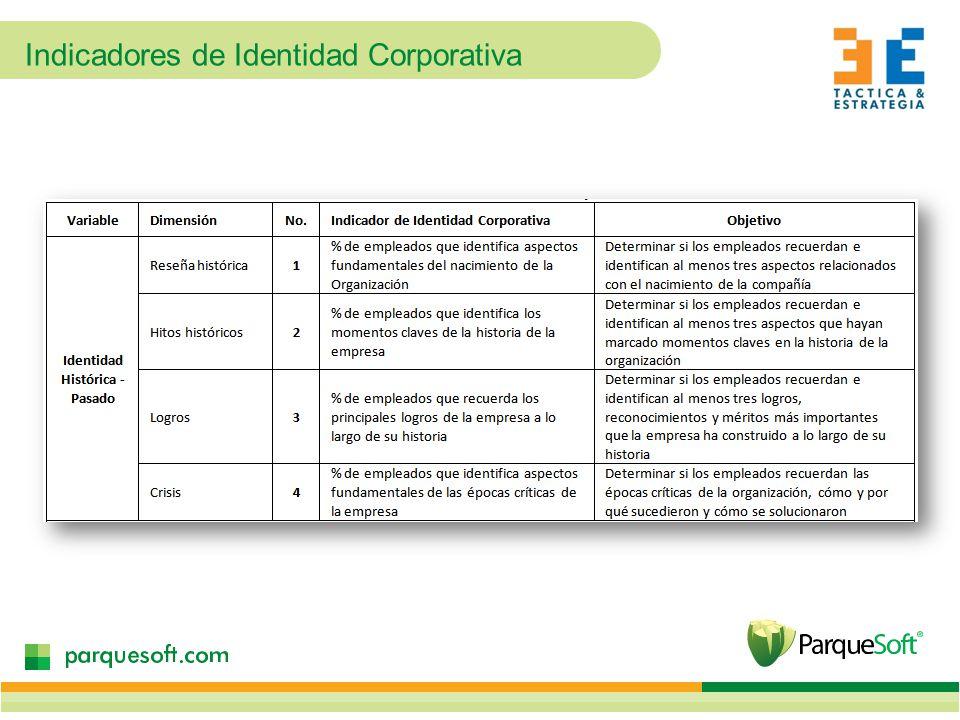 Indicadores de Identidad Corporativa