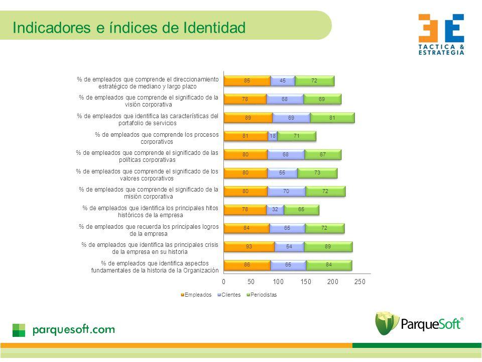Indicadores e índices de Identidad