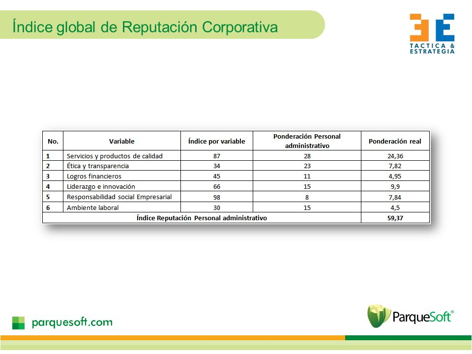 Índice global de Reputación Corporativa