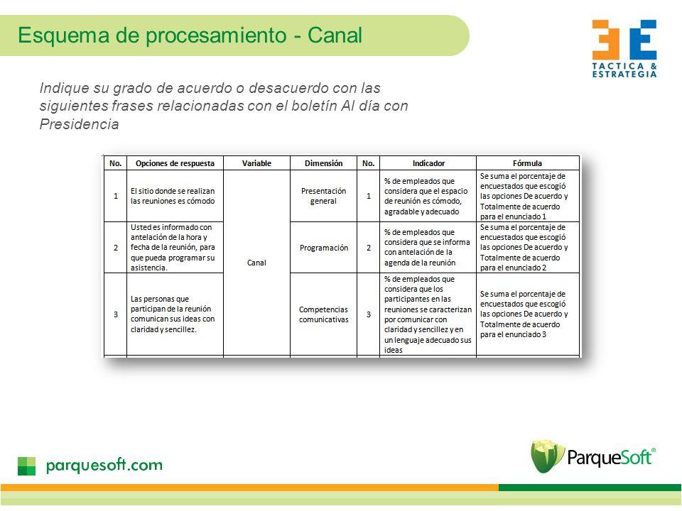 Esquema de procesamiento - Canal