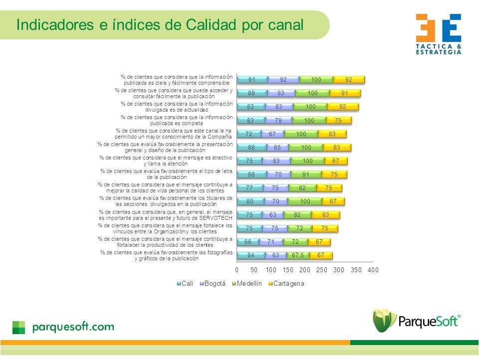 Indicadores e índices de Calidad por canal