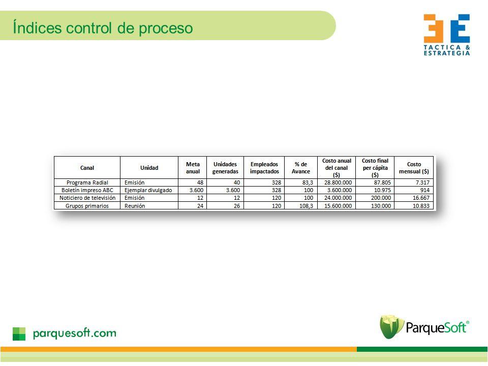 Índices control de proceso
