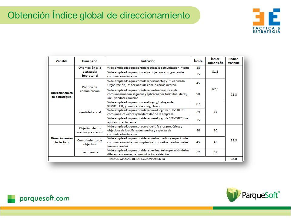 Obtención Índice global de direccionamiento